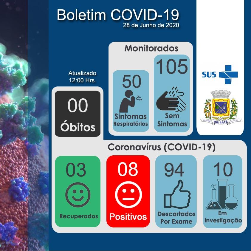Sobe para 8 o número de infectados pelo Covid-19 em Ubiratã